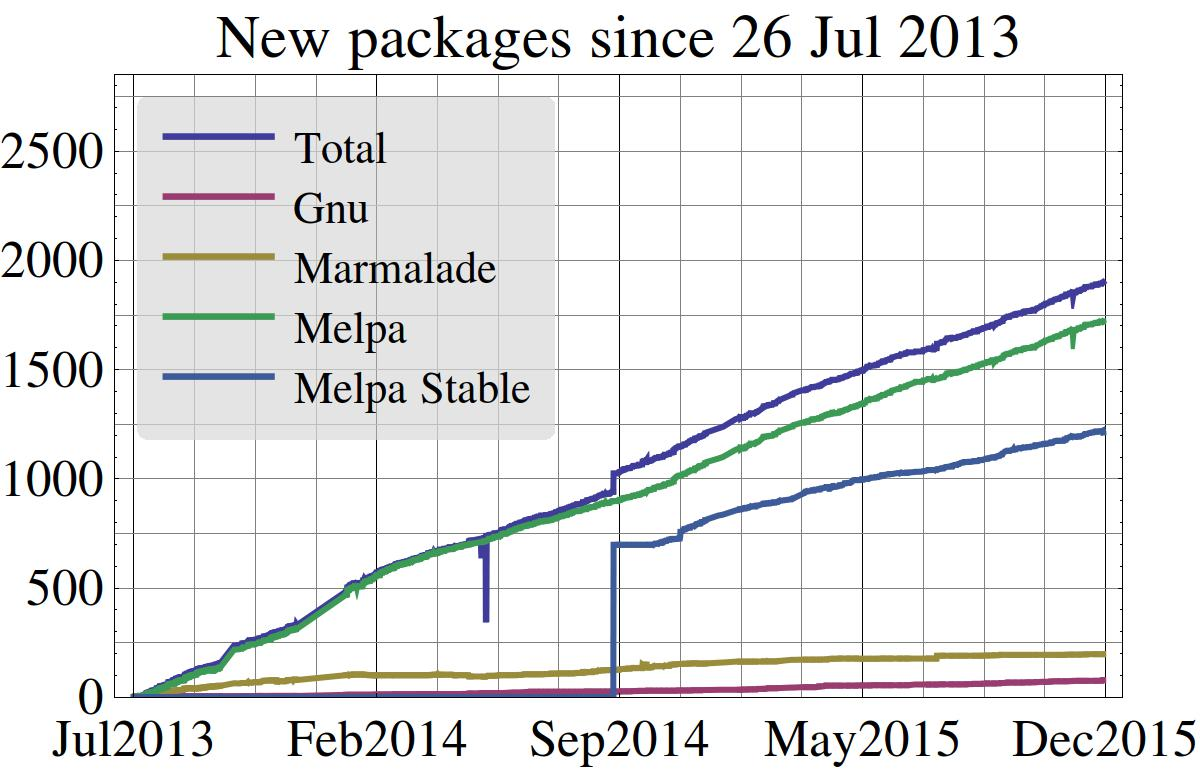 Package count as a function of time